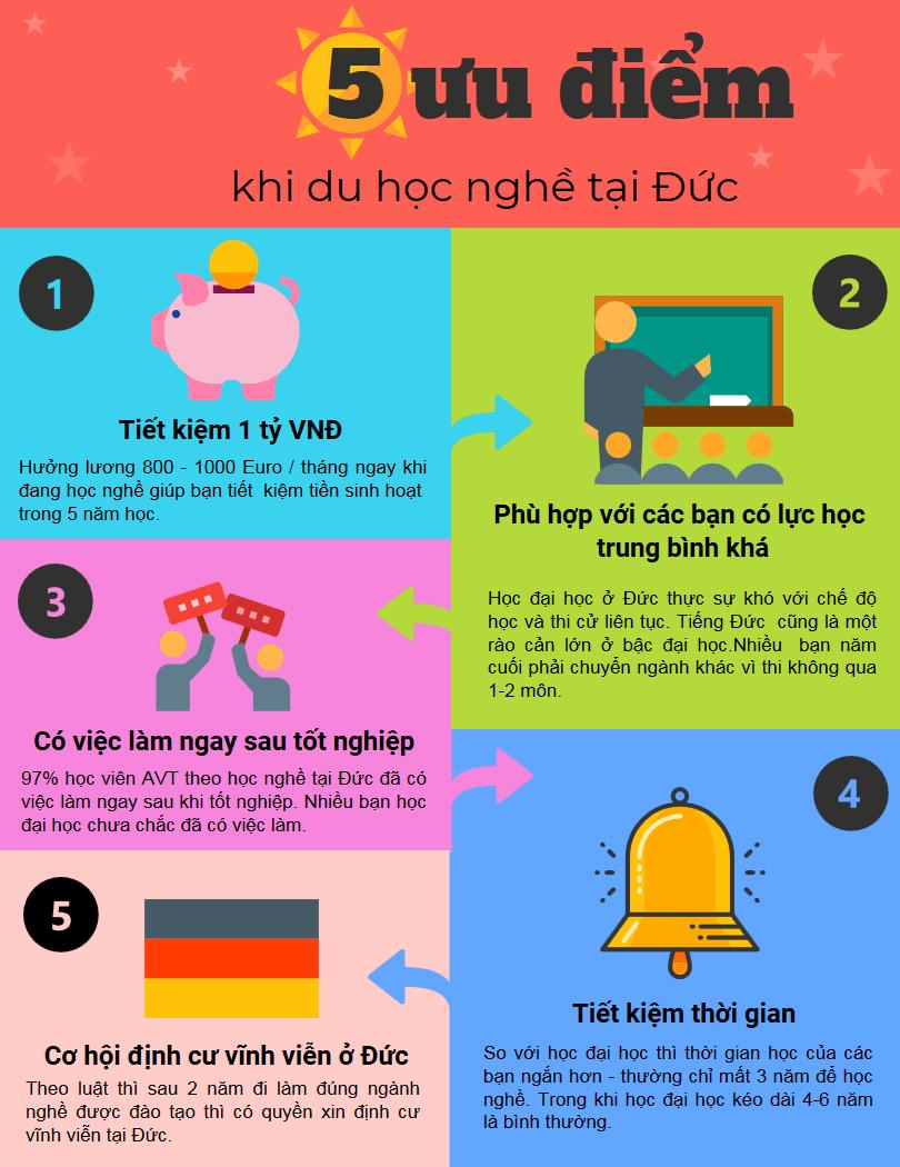 5 ưu điểm chỉ có khi du học nghề tại Đức