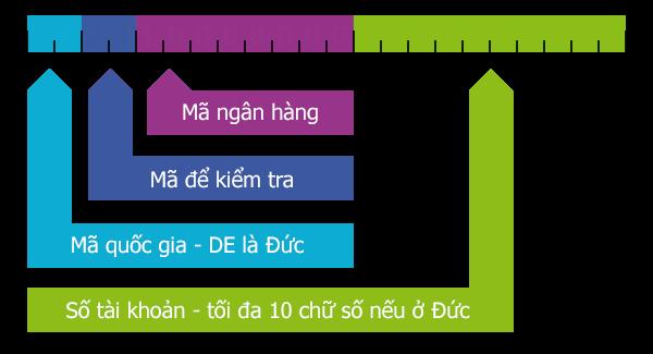 Cấu tạo các con số của IBAN
