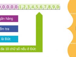 Số IBAN Number là gì ? Mã liên quan BIC Code, SWIFT thế nào ?