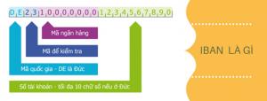 IBAN là gì và các mã liên quan BIC, SWIFT
