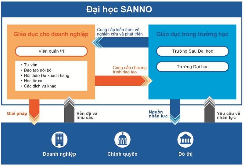 Đại học Sanno luôn mang đến điều kiện học tập tốt nhất cho sinh viên