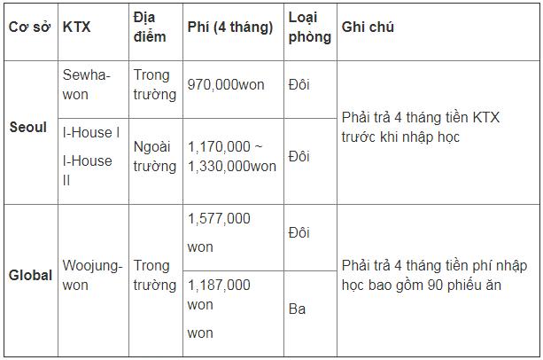 Chi phí ký túc xá Đại học Kyung Hee Hàn Quốc