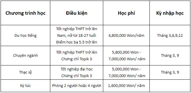 Học phí và điều kiện  du học Đại học Honam Hàn Quốc