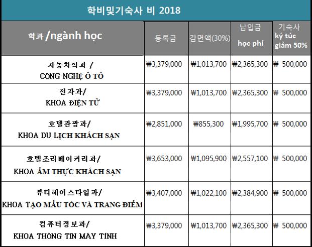Học phí Đại học Yeoju Hàn Quốc