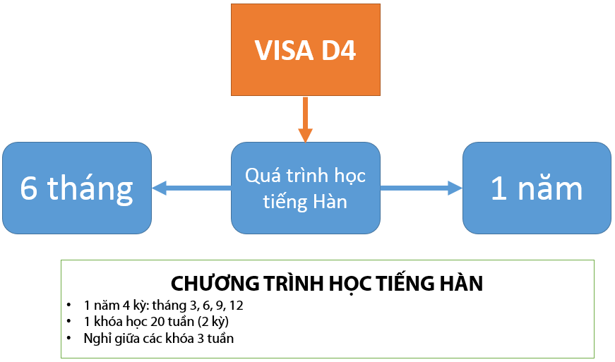 Điều kiện xin visa D4 du học Hàn Quốc
