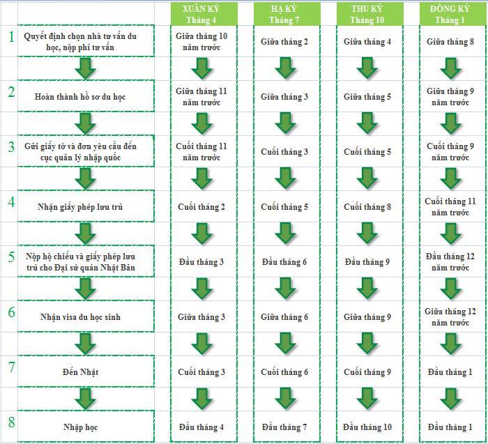 Lộ trình làm hồ sơ du học Nhật Bản