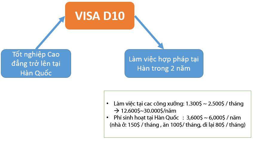 chuyển đổi visa du học d10 Hàn Quốc