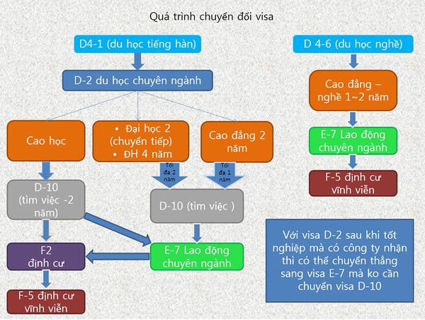 Sơ đồ chuyển đổi visa du học Hàn Quốc